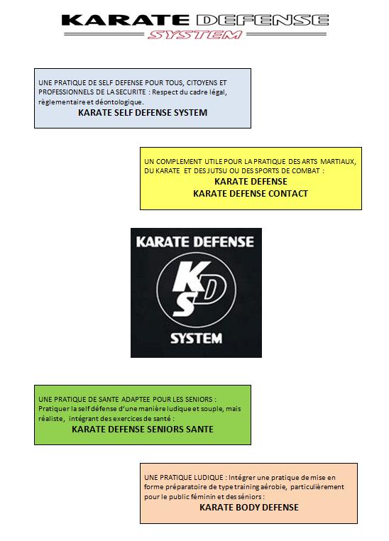 les différentes formes d'application du KDS
